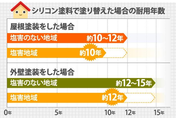 シリコン塗料の耐用年数