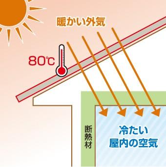 夏の温かい空気が屋根や断熱材を通す構造
