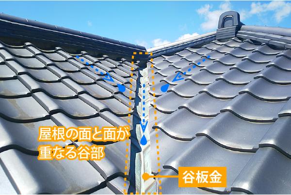 屋根の面が重なる谷部の谷板金