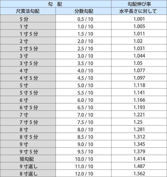 勾配伸び率の表