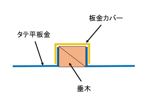 板金屋根の構造
